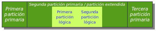 Sistema con cuatro particiones.