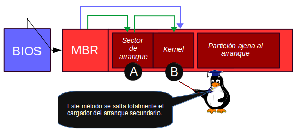 arranque_kernel